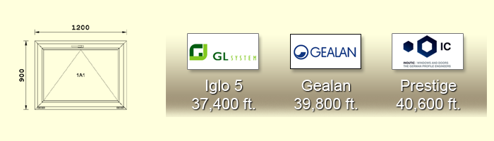 900X1200-as műanyag ablak árak